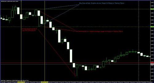 Законы рынка forex